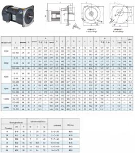 Цилиндрический мотор-редуктор GV