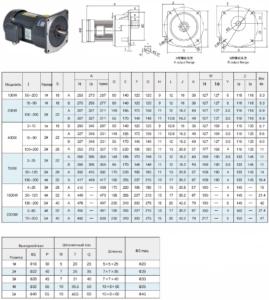 Цилиндрический мотор-редуктор GV mini