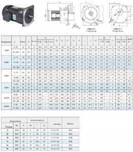 Циліндричний мотор-редуктор GV